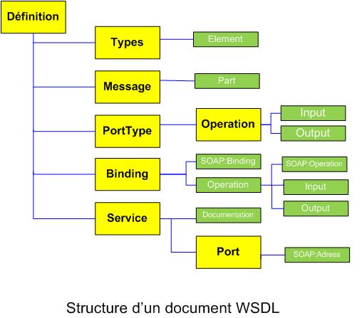 Tutoriel : Les Services Web