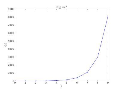 Tutoriel : La programmation scientifique avec Python