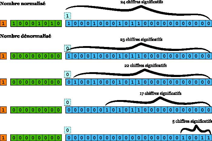 Zéro binaire